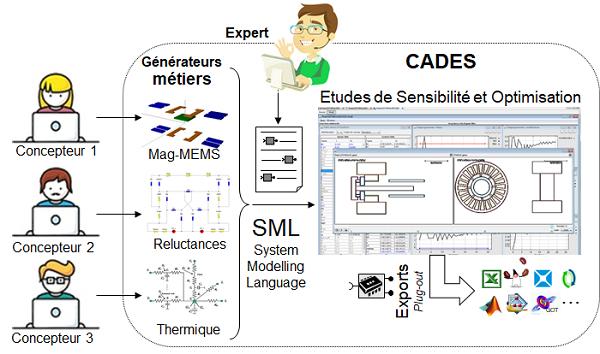 cades framework