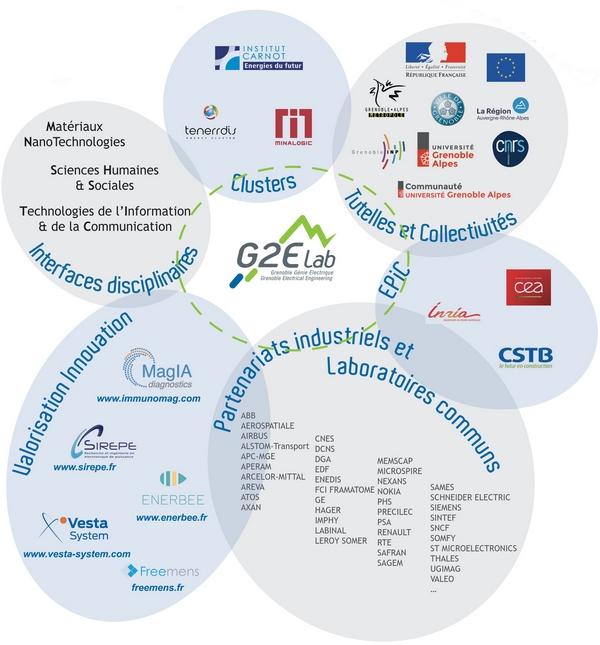 Structure des collaborations