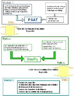 approche comportementale d'un système multi-infrastructures