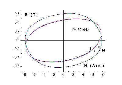 Cycles multiplication de parois