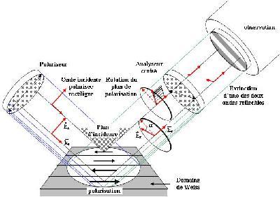 MADEA : Manip effet Kerr longitudinal