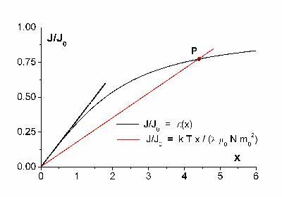 MADEA : Polarisation spontanée dans un ferromagnétique (Langevin