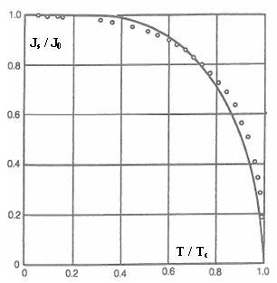 MADEA : Polarisation vis-à-vis de la température du Nickel