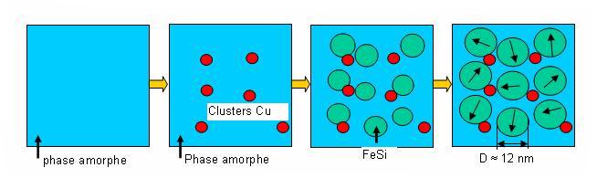 MADEA : Evolution structure cristalline nanocristallin