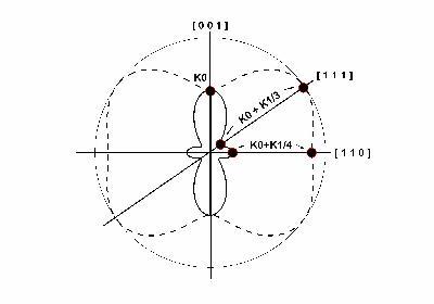 MADEA : Figure polaire energie d'anisotropie magnetoscristalline