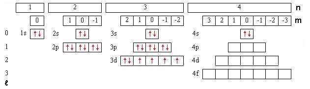 MADEA : Figure cases quantiques