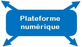 Plateforme numerique